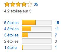 Tous les avis clients sur Amazon à propos du Philips DVT-6000