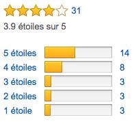 Total de avis pour le Zoom H4nSP sur Amazon