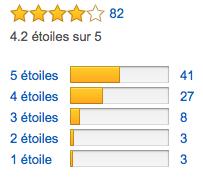 Toutes les notes du Zoom H2M laissées sur Amazon