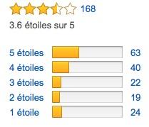 Tous les avis Amazon sur le 3-028 de Destockopromo