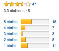 Nombre d'avis clients sur Amazon à propose du Générique VTESZ00005