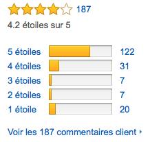 Total des avis clients sur Amazon à propos de l'Etekcity UR-8GB