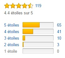 Notes Amazon du Zoom H1
